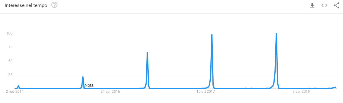 Google Trend Black Friday